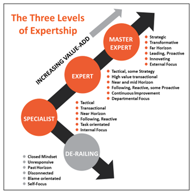The three levels of expertship