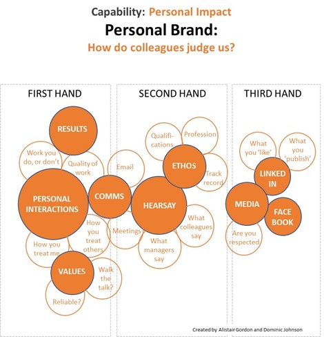 Figure 4-1  Sources of Information for our Personal Brand