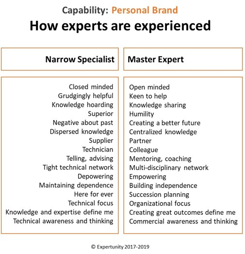 Figure 4-3.  How Experts are Experienced