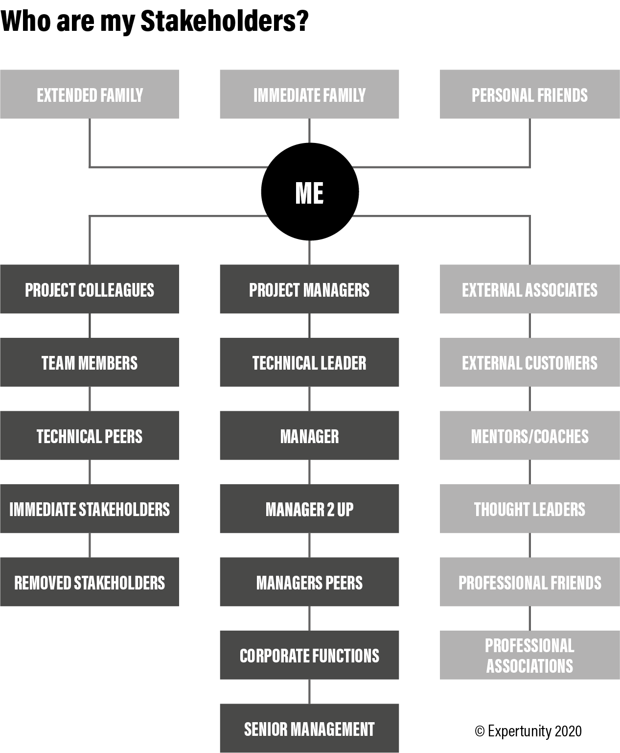 A stakeholder map